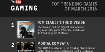 Tom Clancy's The Division was the top trending game on YouTube in March