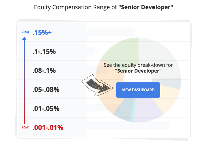 Comparably Tech Equity compensation range