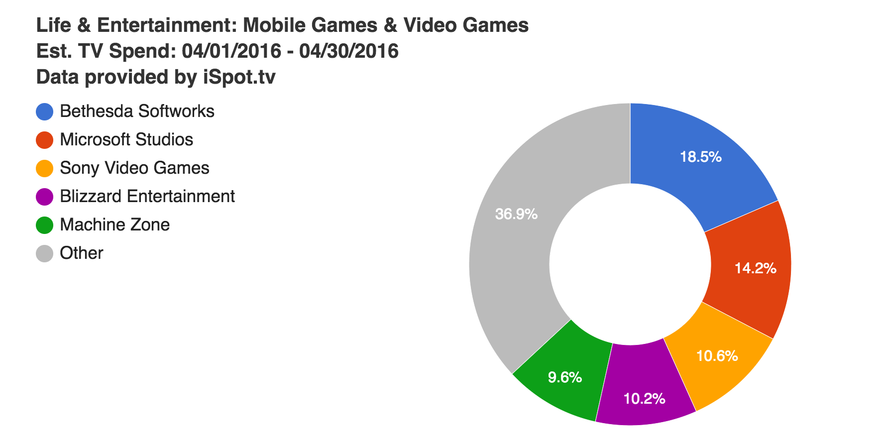 April gaming ad spend