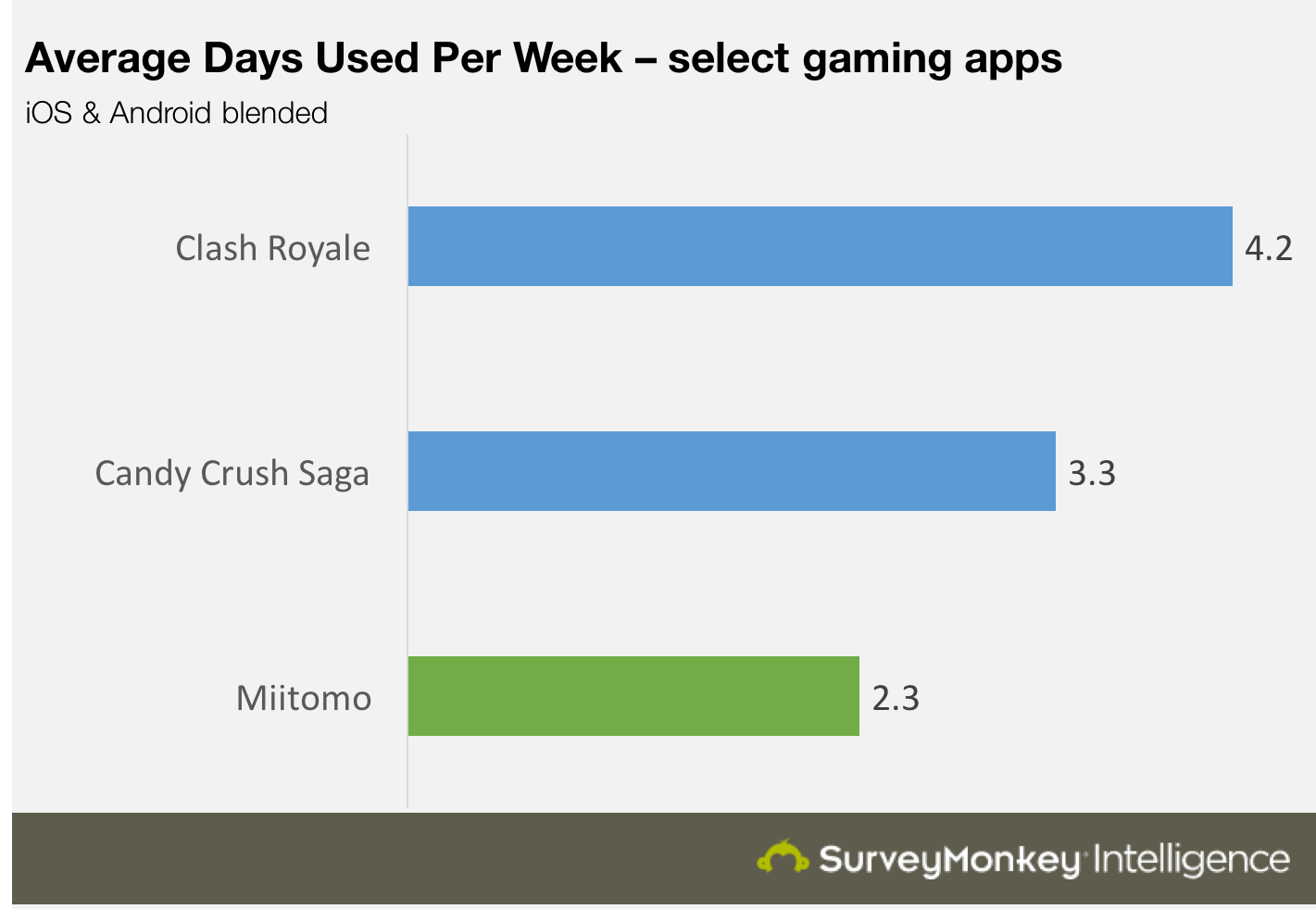 Average Days per week Miitomo