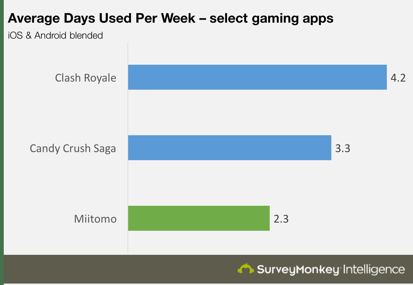 Average Days per week Miitomo
