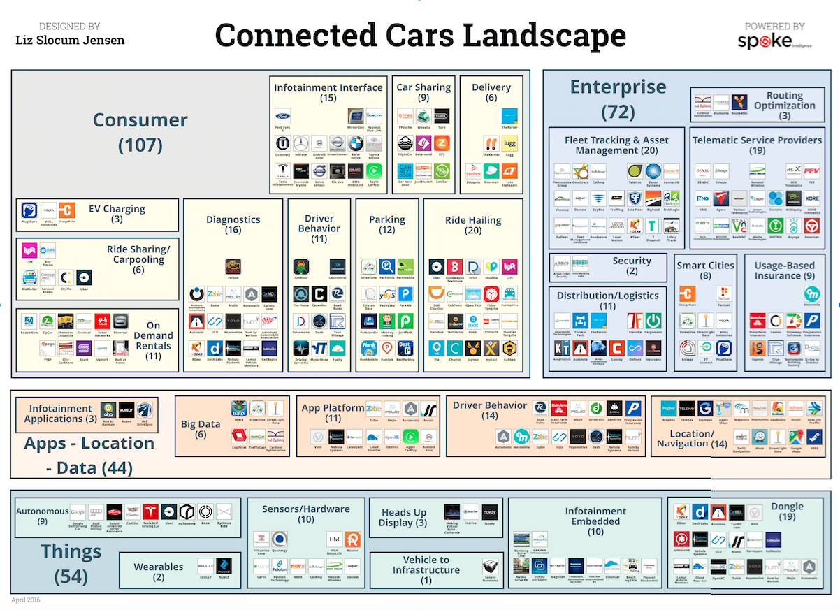 VB Profiles Connected Cars Landscape. (Disclosure: VB Profiles is a cooperative effort between VentureBeat and Spoke Intelligence.)