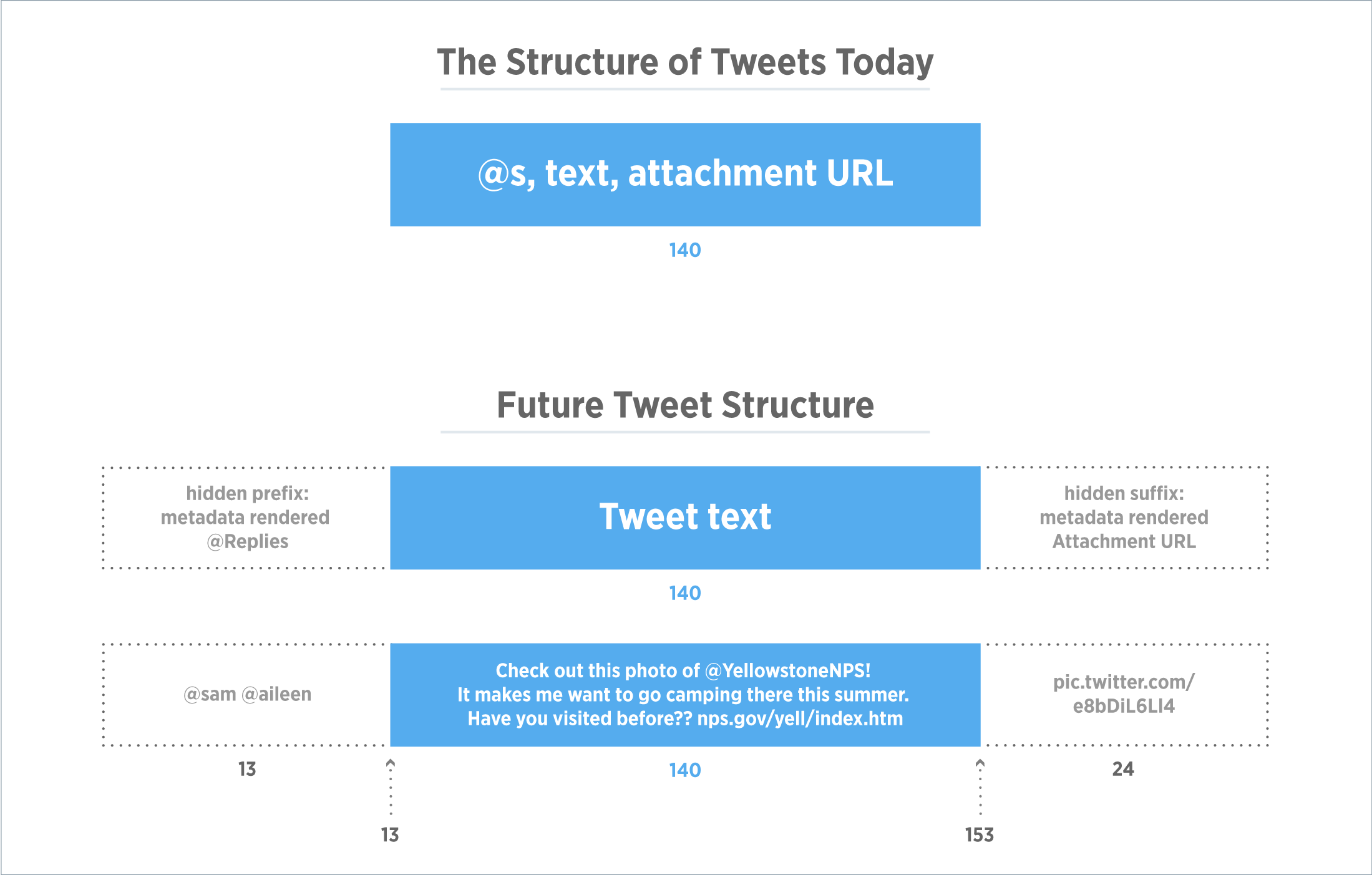 With Twitter's updated policy around character count, this graphic highlights how developers should view the new tweet structure.