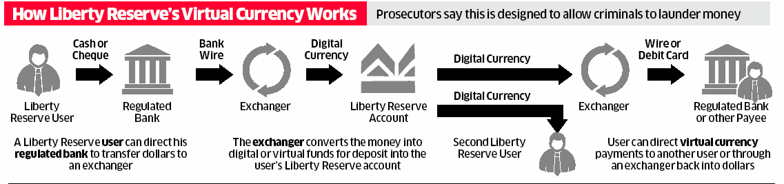 The Truth About Liberty Reserve