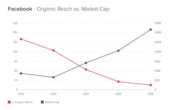 Organic-Reach-v-Market-Cap-RESIZED