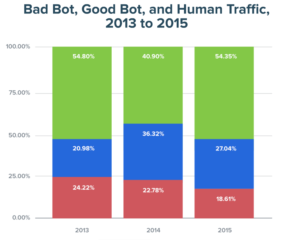 Bad bots comprise 40% of all bot traffic
