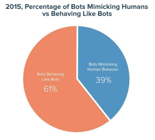 39 percent of bots mimic human behavior