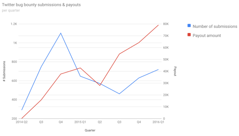 Chart displaying the trend of bug bounty submissions and payouts by Twitter from 2014-2015.