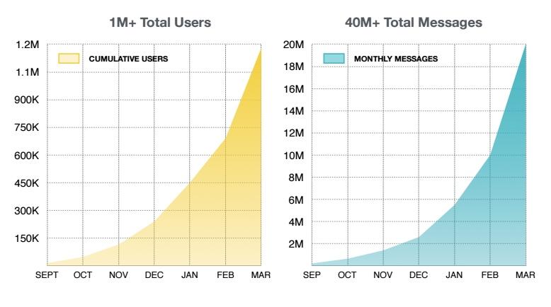 Sensay early growth metrics. Source: Sensay