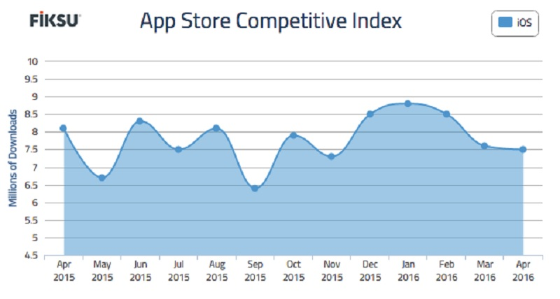 Fiksu's app store competitive index hit a lull in April.