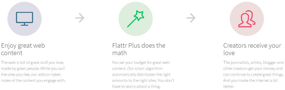 flattr_plus_pitch