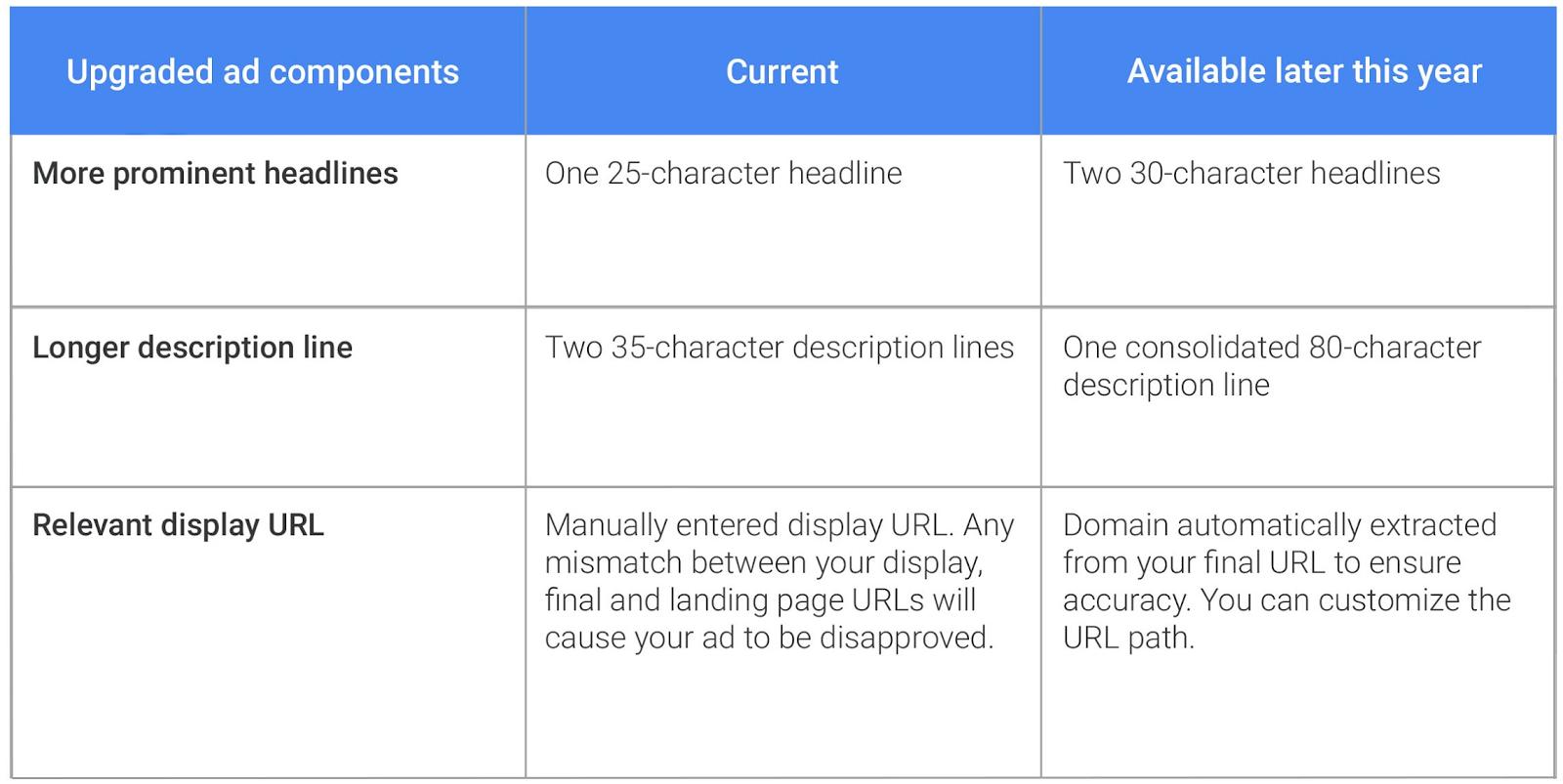 Google Mobile AdWords
