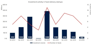 Europe's food delivery wars may not be over, but funding for new players has certainly dried up