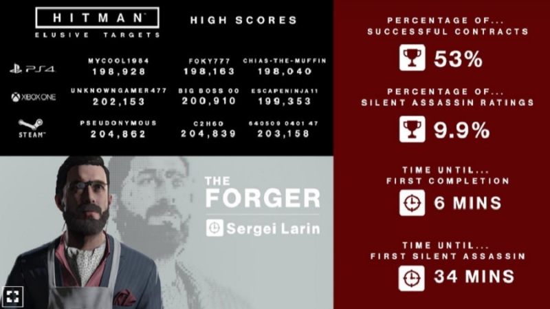 "Hitman's first ""elusive target"" Sergei the Forger was killed by 53% of players."