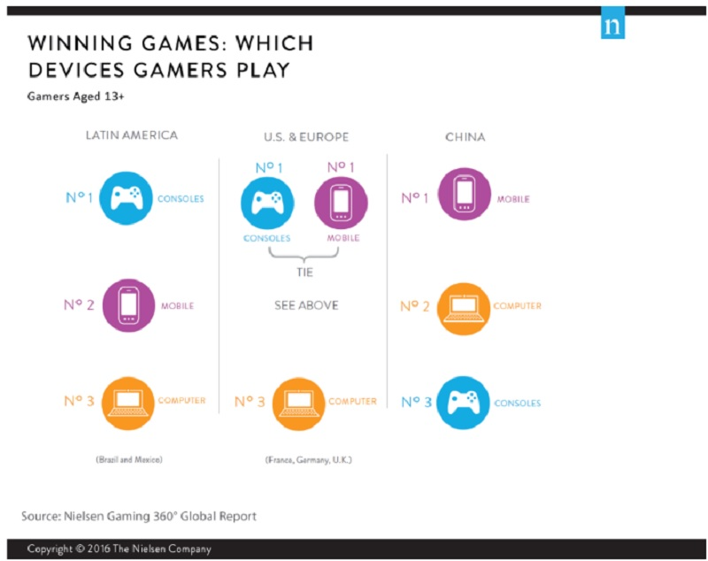 Nielsen's 360-degree gaming report.