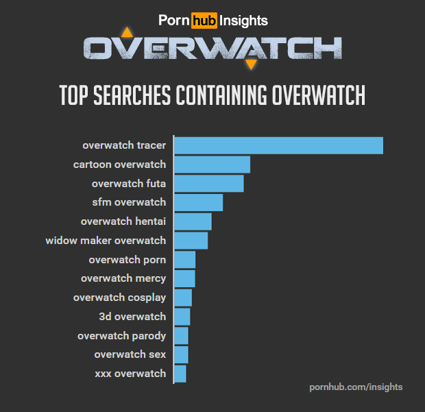 Overwatch Pornhub Searches Jumped 817 During The Shooters Open Beta  Venturebeat-8868