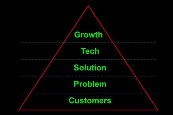pivot pyramid