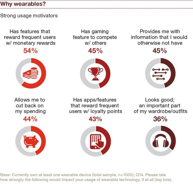 PwC wearable report