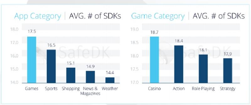SDK report