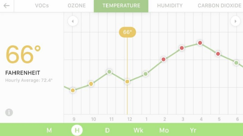 Uhoo detects the history of your air quality.