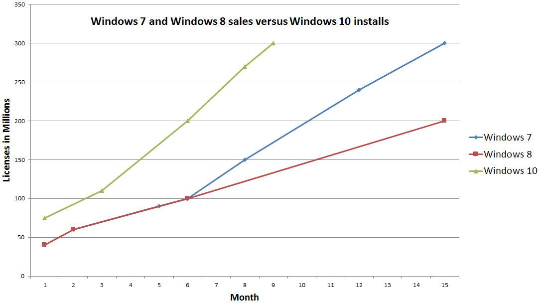 windows_10_300_million