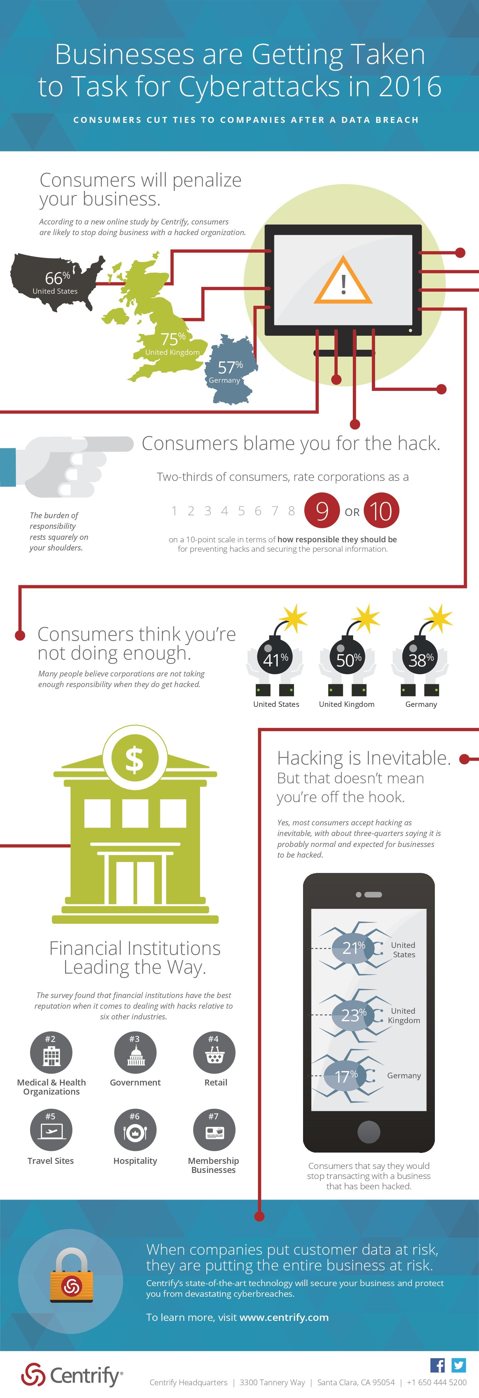 Centrify Infographic