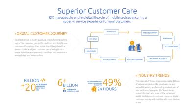 B2X raises $6 76 million for customer care, used by Apple, Motorola