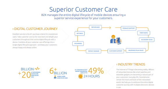 This is a Screenshot of B2X's customer care solution.