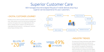 B2X raises $6.76 million for customer care, used by Apple, Motorola and Xiaomi