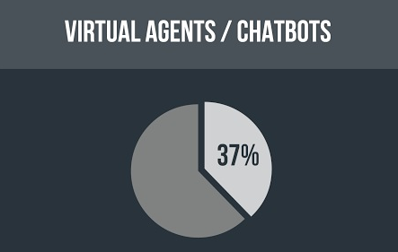 37% of executives surveyed say virtual agents and chatbots will be top consumer application for AI over next 5 years.