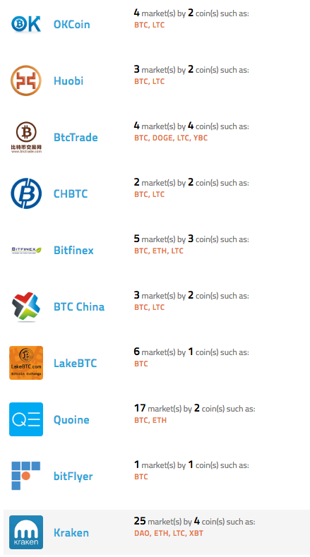 A screenshot of The world's top 10 bitcoin exchanges (as of 9pm PT, June 23, 2016)