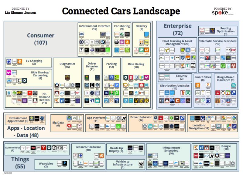 Connected Car landscape