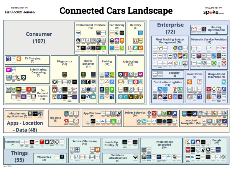 Connected Car landscape