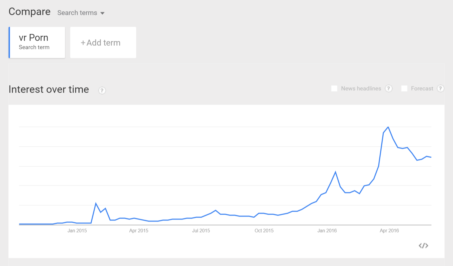"Searches for ""VR porn"" on Google from 2014 through 2016."