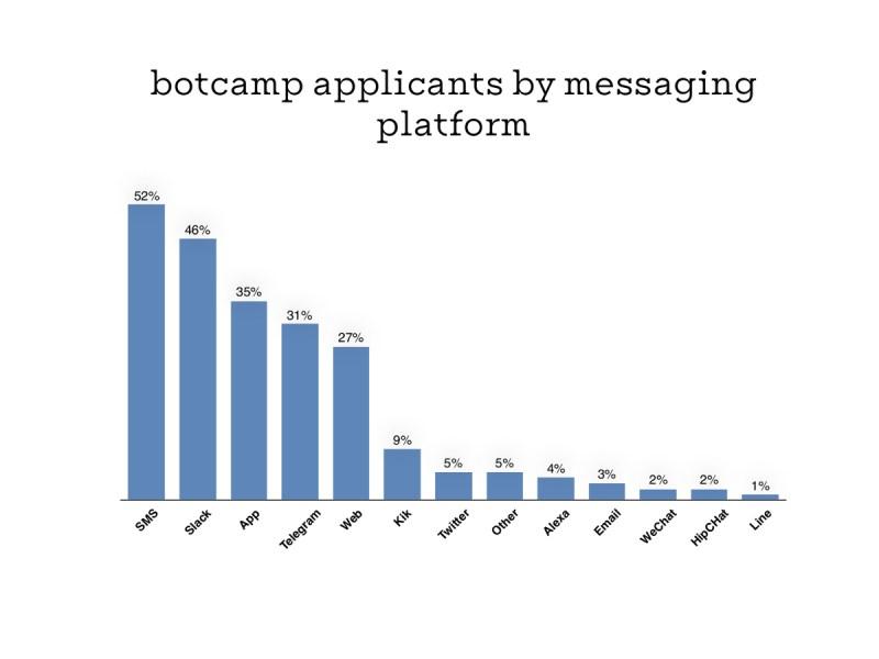 botcamp_data-1
