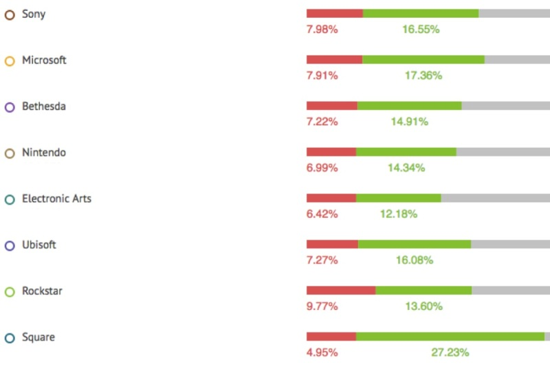 The mix of negative (red) and positive social responses for E3 companies.