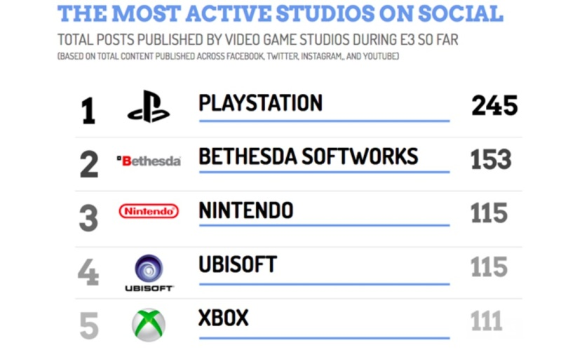E3 social activity by major game companies.