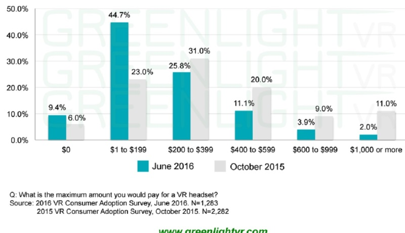 Consumers don't want to pay as much as they once did for VR.