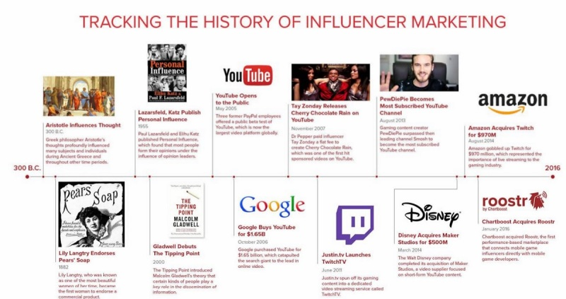 Influencer history