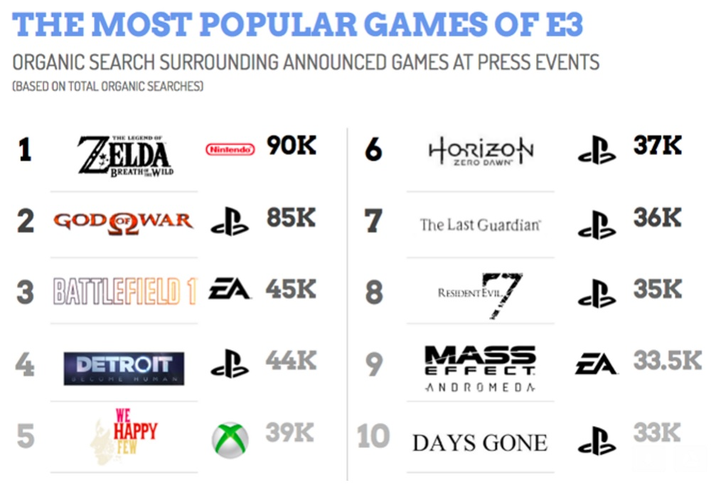 The most popular games of E3 2016, based on this week's search ...