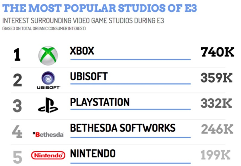 ListenFirst measured the most popular big game companies at E3 2016.