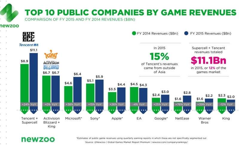 The top 10 public game companies by revenue.