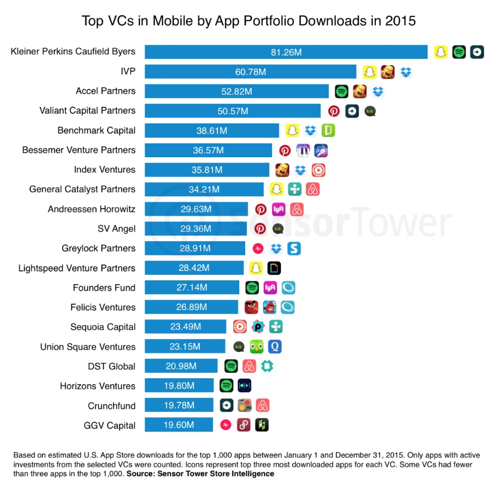 The top VCs in mobile, based on 2015 app downloads.
