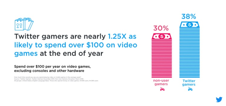 Purchasing power is higher among Twitter gamers.