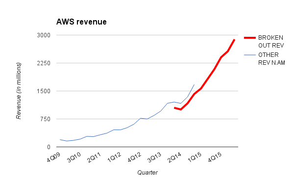 Revenue over the years for Amazon Web Services.