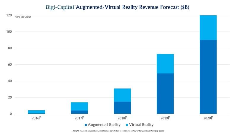 Digi-Capital ARVR Forecast