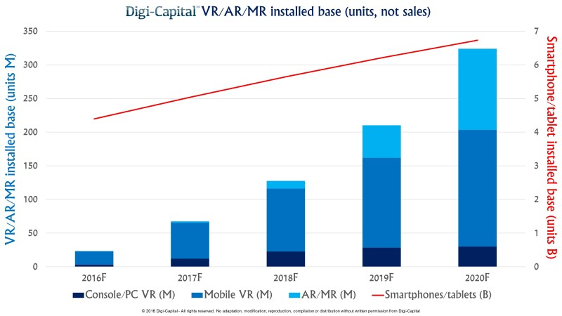 Digi-Capital ARVR Installed base