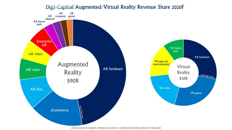 Digi-Capital ARVR  Sector Forecast 2020