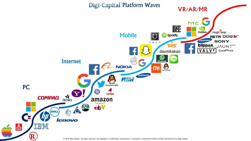 Digi-Capital Platform Waves