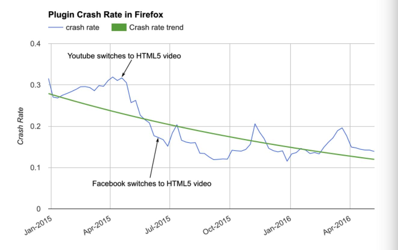Plugin-crash-rate-in-Firefox